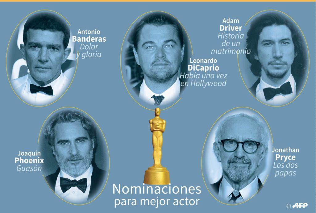 Premios Óscar - 2020 Mejor Actor nominados